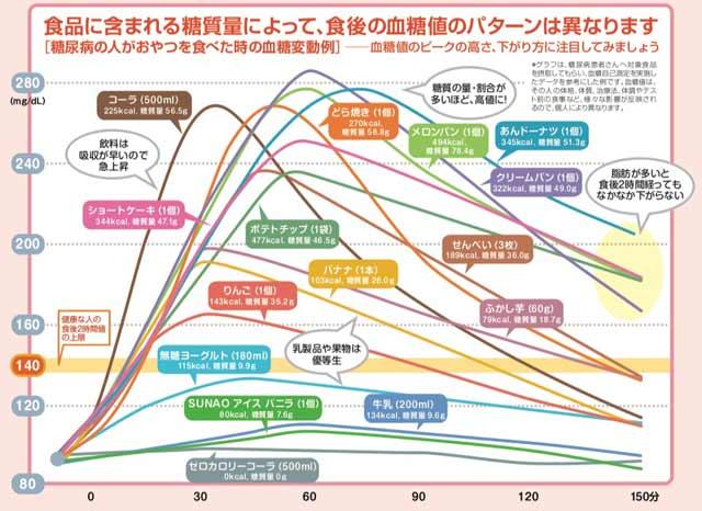 糖尿病 数値 妊娠 糖尿病と妊娠